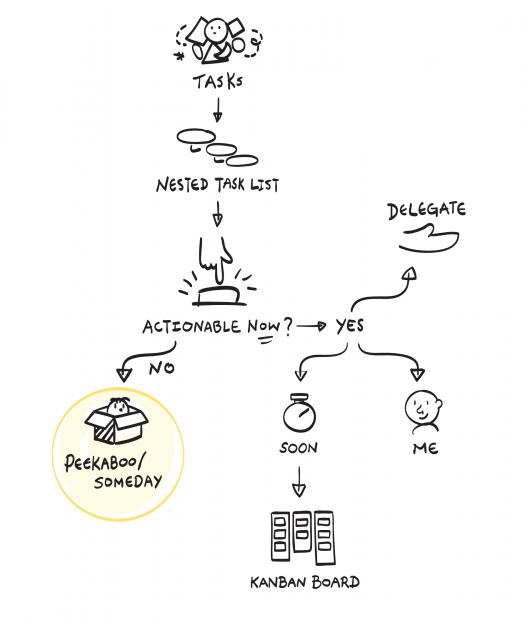 如何使用 Effie 进行任务管理?